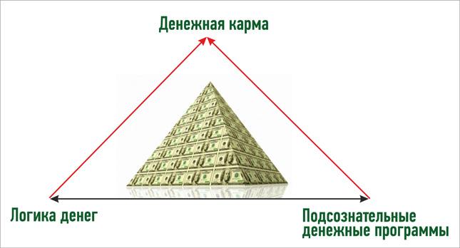 Пирамида финансового изобилия